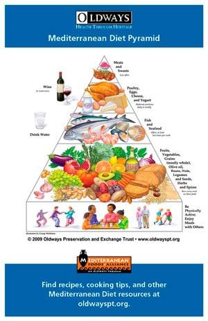 Диетическая пирамида фото