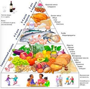 Пирамида здоровья фото