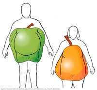 Метаболический синдром фото